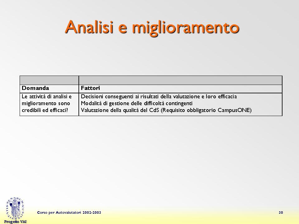 Progetto VAI Corso per Autovalutatori 2002-200330 Analisi e miglioramento
