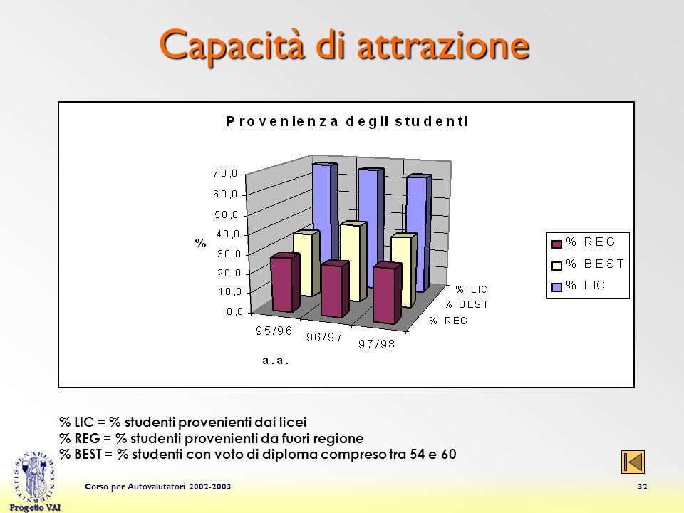 Progetto VAI Corso per Autovalutatori 2002-200332 Capacità di attrazione % LIC = % studenti provenienti dai licei % REG = % studenti provenienti da fu