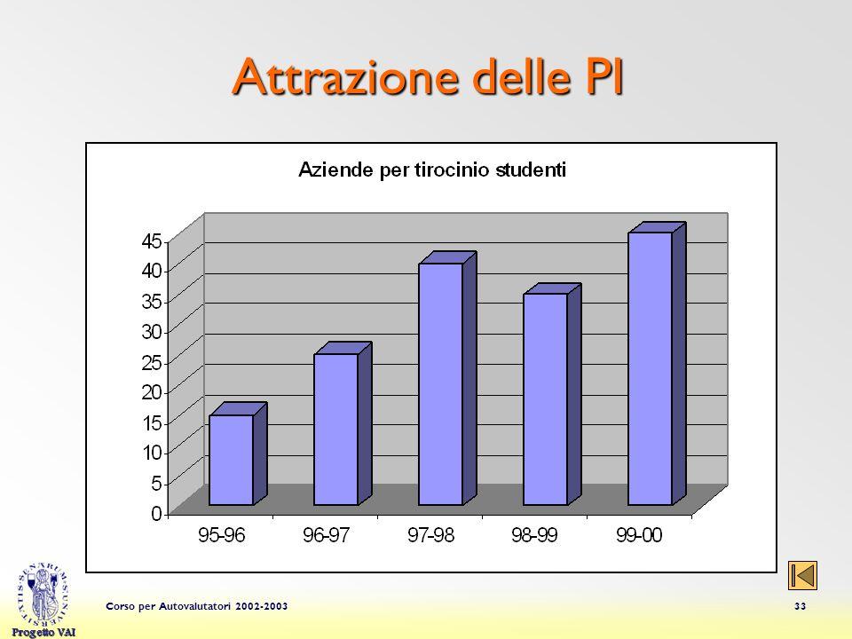 Progetto VAI Corso per Autovalutatori 2002-200333 Attrazione delle PI