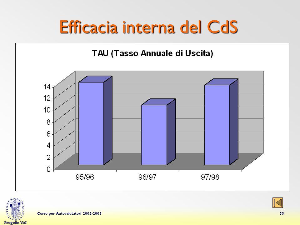 Progetto VAI Corso per Autovalutatori 2002-200335 Efficacia interna del CdS