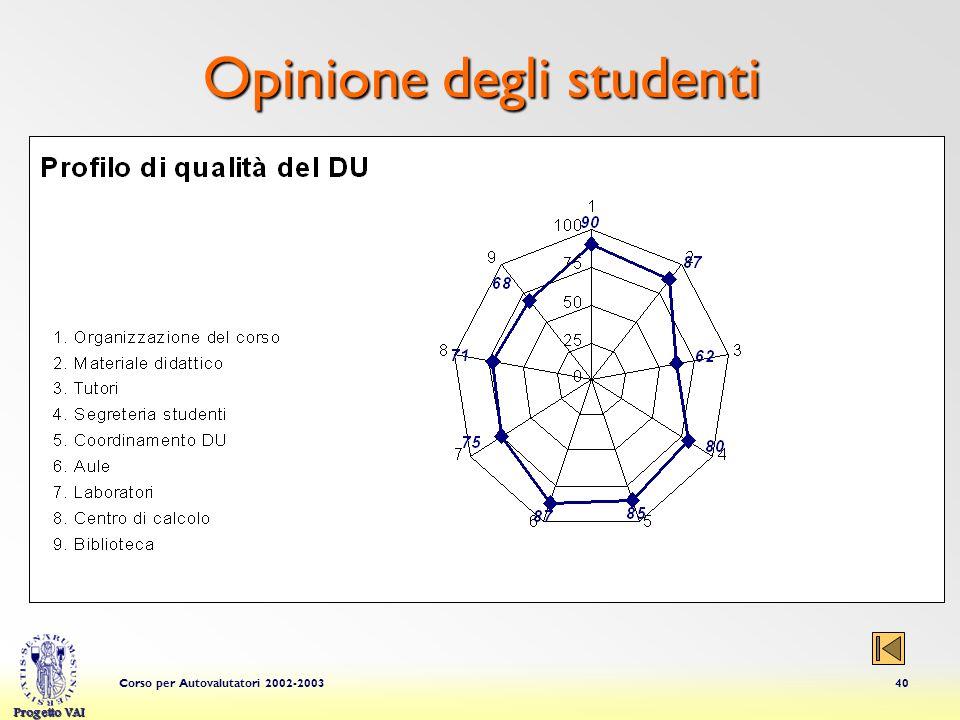 Progetto VAI Corso per Autovalutatori 2002-200340 Opinione degli studenti