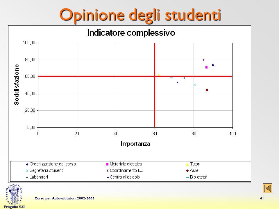 Progetto VAI Corso per Autovalutatori 2002-200341 Opinione degli studenti