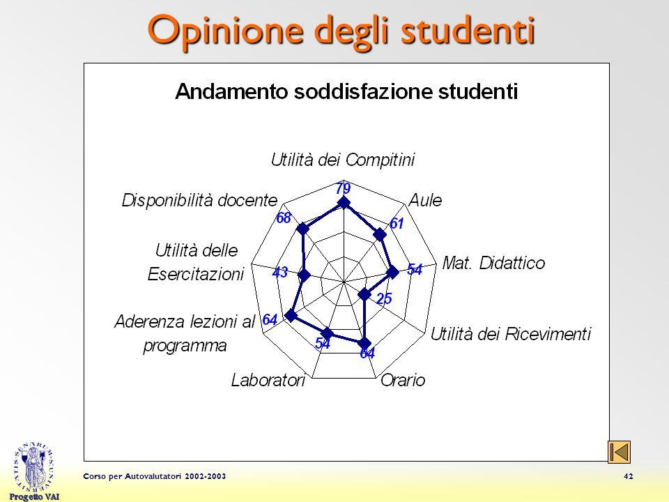 Progetto VAI Corso per Autovalutatori 2002-200342 Opinione degli studenti