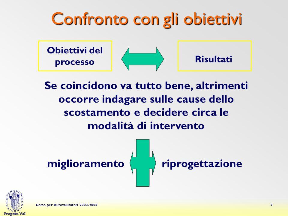 Progetto VAI Corso per Autovalutatori 2002-20037 Obiettivi del processo Risultati Se coincidono va tutto bene, altrimenti occorre indagare sulle cause