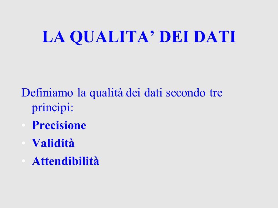 LA QUALITA DEI DATI Definiamo la qualità dei dati secondo tre principi: Precisione Validità Attendibilità