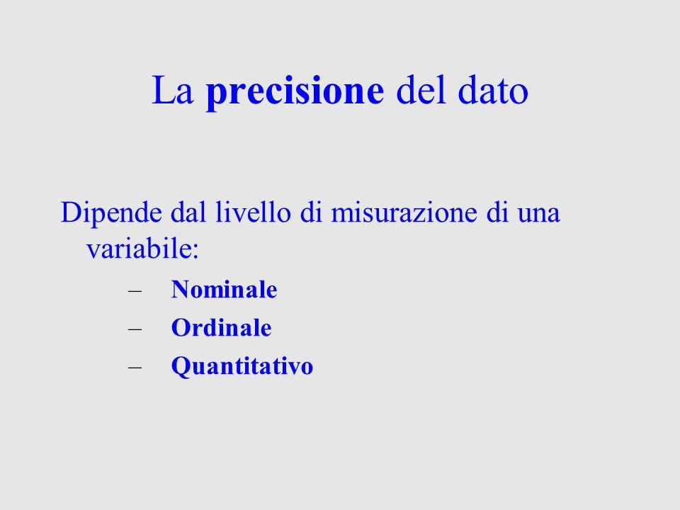 La precisione del dato Dipende dal livello di misurazione di una variabile: –Nominale –Ordinale –Quantitativo