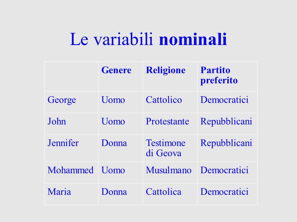 Le variabili nominali GenereReligionePartito preferito GeorgeUomoCattolicoDemocratici JohnUomoProtestanteRepubblicani JenniferDonnaTestimone di Geova Repubblicani MohammedUomoMusulmanoDemocratici MariaDonnaCattolicaDemocratici