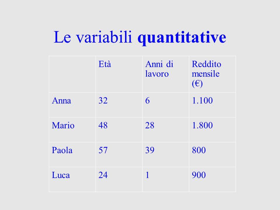Le variabili quantitative EtàAnni di lavoro Reddito mensile () Anna3261.100 Mario48281.800 Paola5739800 Luca241900