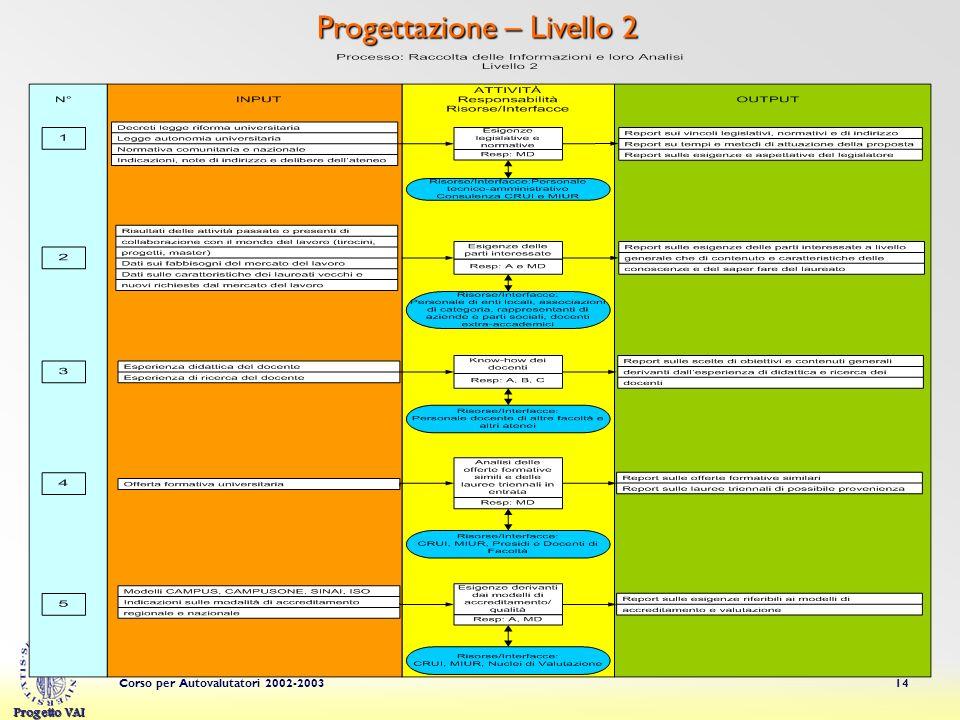 Progetto VAI Corso per Autovalutatori 2002-200314 Progettazione – Livello 2