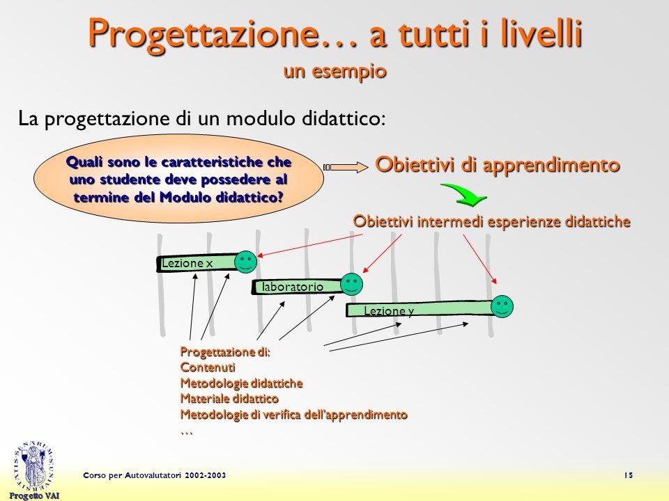 Progetto VAI Corso per Autovalutatori 2002-200315 Progettazione… a tutti i livelli un esempio Quali sono le caratteristiche che uno studente deve possedere al termine del Modulo didattico.
