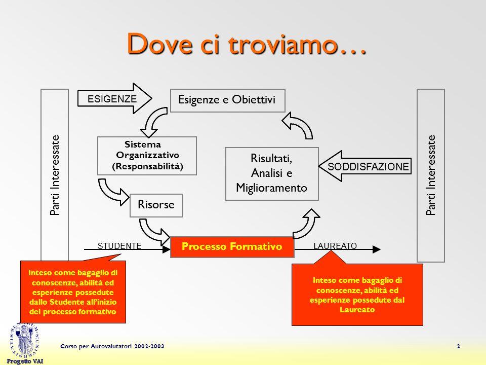 Progetto VAI Corso per Autovalutatori 2002-200313 Progettazione – Livello 1