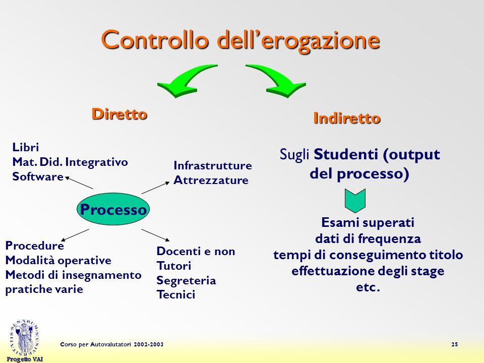Progetto VAI Corso per Autovalutatori 2002-200325 Controllo dellerogazione Diretto Indiretto Processo Libri Mat.