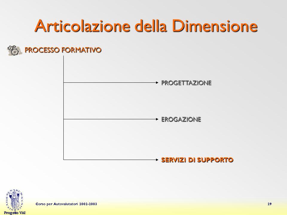 Progetto VAI Corso per Autovalutatori 2002-200329 Articolazione della Dimensione PROGETTAZIONE EROGAZIONE PROCESSO FORMATIVO SERVIZI DI SUPPORTO