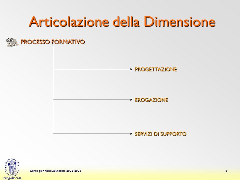 Progetto VAI Corso per Autovalutatori 2002-20033 Articolazione della Dimensione PROGETTAZIONE EROGAZIONE PROCESSO FORMATIVO SERVIZI DI SUPPORTO