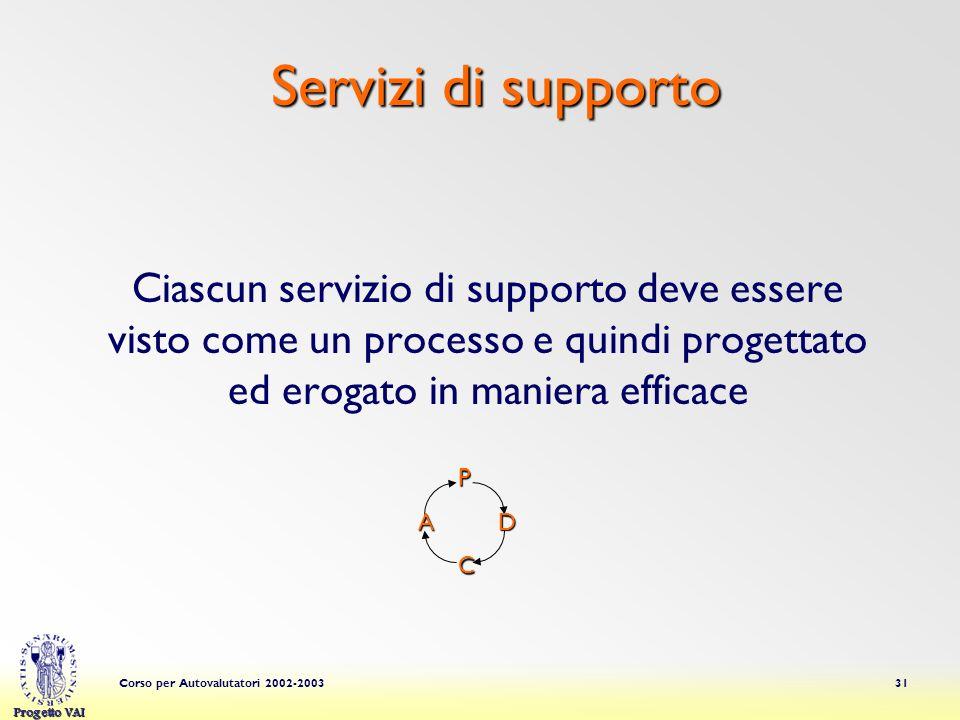 Progetto VAI Corso per Autovalutatori 2002-200331 Servizi di supporto Servizi di supporto Ciascun servizio di supporto deve essere visto come un processo e quindi progettato ed erogato in maniera efficacePDA C