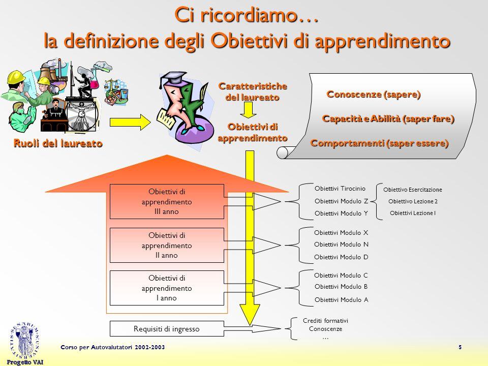 Progetto VAI Corso per Autovalutatori 2002-200336 Servizi di supporto