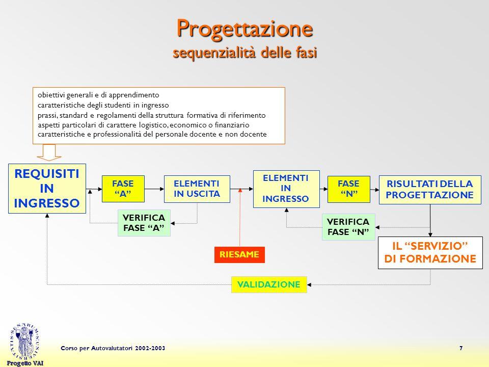 Progetto VAI Corso per Autovalutatori 2002-20037 Progettazione sequenzialità delle fasi REQUISITI IN INGRESSO FASE A VALIDAZIONE RIESAME FASE N VERIFICA FASE A VERIFICA FASE N ELEMENTI IN USCITA ELEMENTI IN INGRESSO RISULTATI DELLA PROGETTAZIONE IL SERVIZIO DI FORMAZIONE obiettivi generali e di apprendimento prassi, standard e regolamenti della struttura formativa di riferimento caratteristiche e professionalità del personale docente e non docente aspetti particolari di carattere logistico, economico o finanziario caratteristiche degli studenti in ingresso
