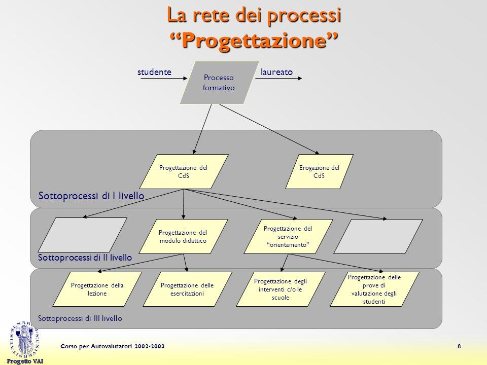 Progetto VAI Corso per Autovalutatori 2002-20039 Modulo 1 Modulo 2 Modulo n La rete dei processi Progettazione Modulo k da Modulo j a Modulo y da altri processi Obiettivi
