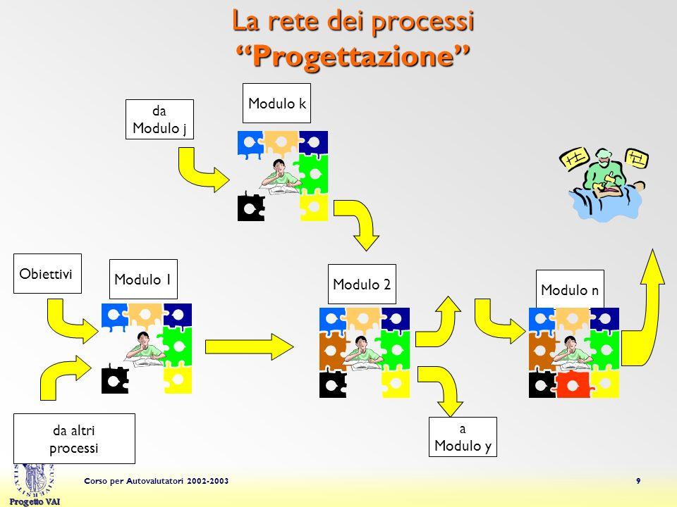 Progetto VAI Corso per Autovalutatori 2002-200320 Articolazione della Dimensione PROGETTAZIONE EROGAZIONE PROCESSO FORMATIVO SERVIZI DI SUPPORTO