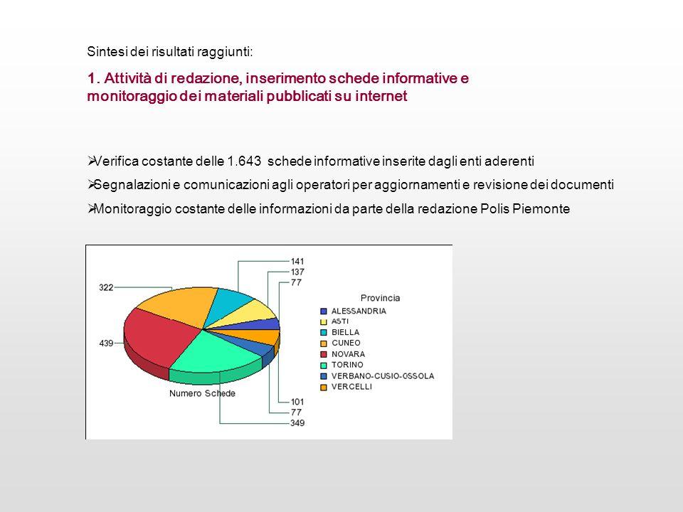 Verifica costante delle 1.643 schede informative inserite dagli enti aderenti Segnalazioni e comunicazioni agli operatori per aggiornamenti e revision