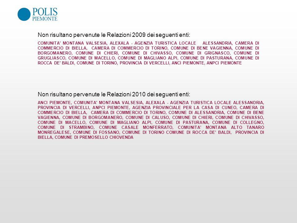 Non risultano pervenute le Relazioni 2009 dei seguenti enti: COMUNITA' MONTANA VALSESIA, ALEXALA - AGENZIA TURISTICA LOCALE ALESSANDRIA, CAMERA DI COM