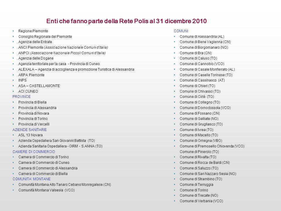 Regione Piemonte Consiglio Regionale del Piemonte Agenzia delle Entrate ANCI Piemonte (Associazione Nazionale Comuni dItalia) ANPCI (Associazione Nazi