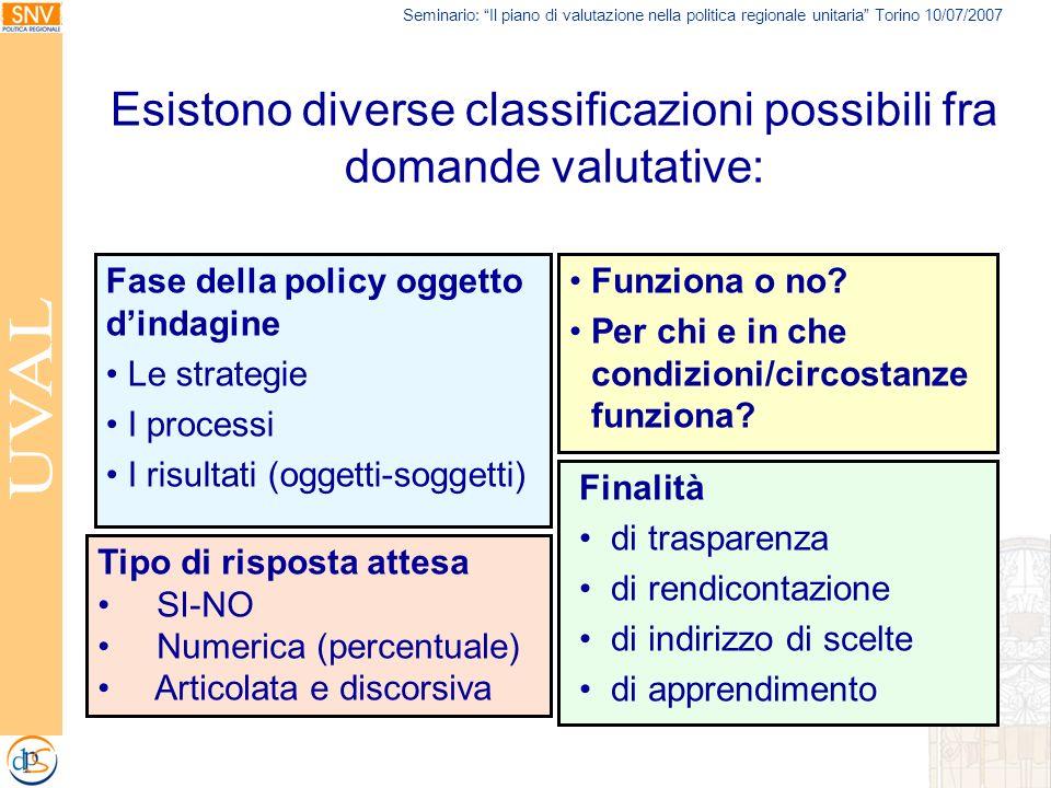 Seminario: Il piano di valutazione nella politica regionale unitaria Torino 10/07/2007 Esistono diverse classificazioni possibili fra domande valutati