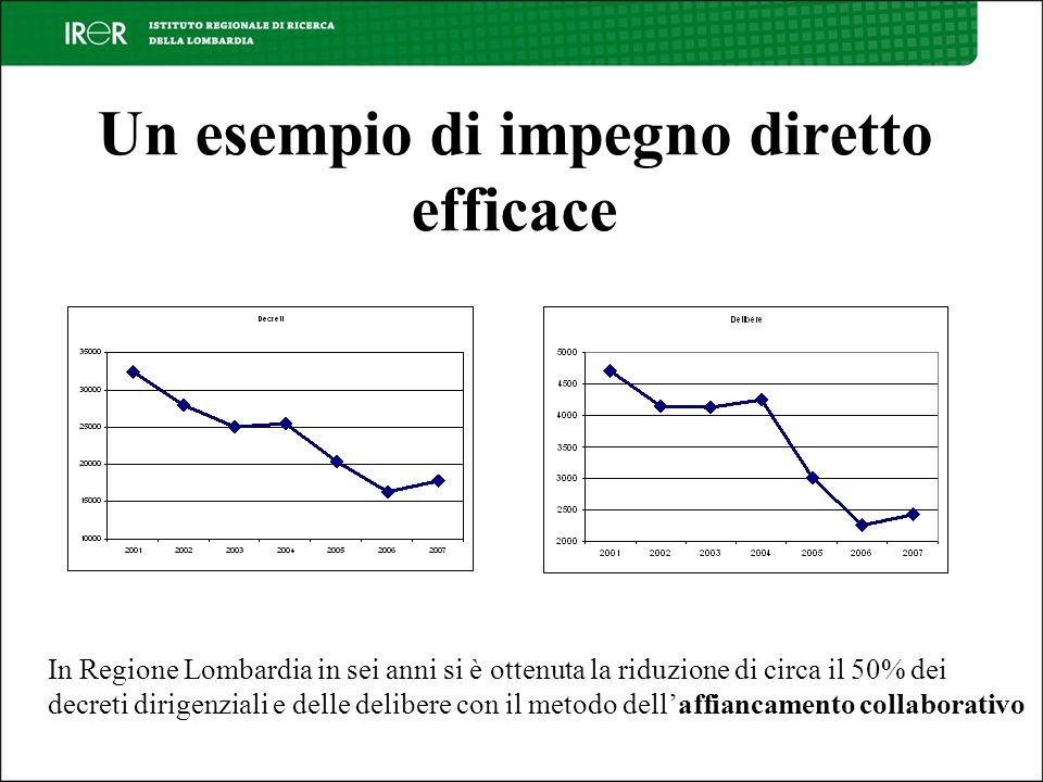 Un esempio di impegno diretto efficace In Regione Lombardia in sei anni si è ottenuta la riduzione di circa il 50% dei decreti dirigenziali e delle delibere con il metodo dellaffiancamento collaborativo