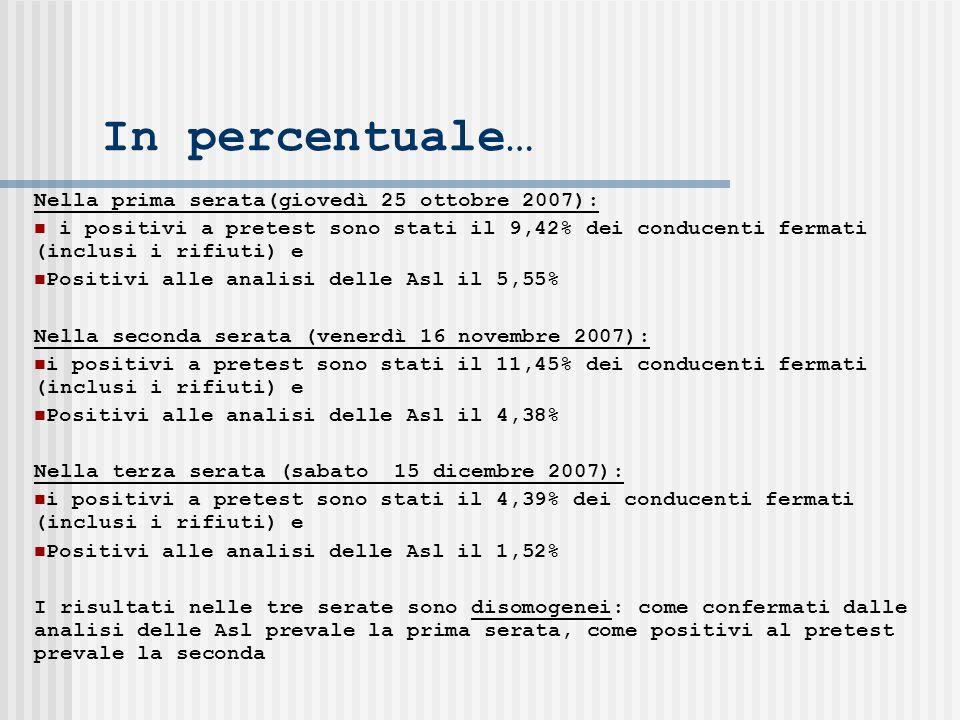In percentuale… Nella prima serata(giovedì 25 ottobre 2007): i positivi a pretest sono stati il 9,42% dei conducenti fermati (inclusi i rifiuti) e Positivi alle analisi delle Asl il 5,55% Nella seconda serata (venerdì 16 novembre 2007): i positivi a pretest sono stati il 11,45% dei conducenti fermati (inclusi i rifiuti) e Positivi alle analisi delle Asl il 4,38% Nella terza serata (sabato 15 dicembre 2007): i positivi a pretest sono stati il 4,39% dei conducenti fermati (inclusi i rifiuti) e Positivi alle analisi delle Asl il 1,52% I risultati nelle tre serate sono disomogenei: come confermati dalle analisi delle Asl prevale la prima serata, come positivi al pretest prevale la seconda