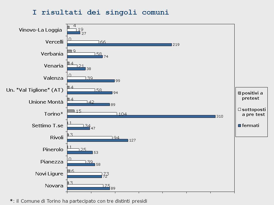 *: il Comune di Torino ha partecipato con tre distinti presidi