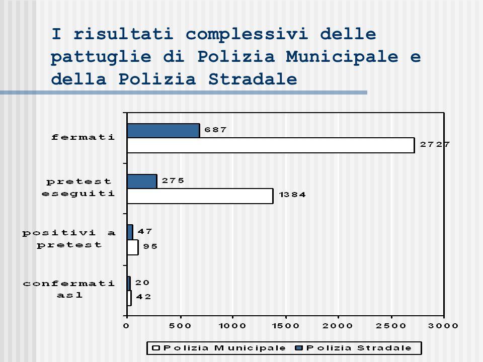I risultati complessivi delle pattuglie di Polizia Municipale e della Polizia Stradale