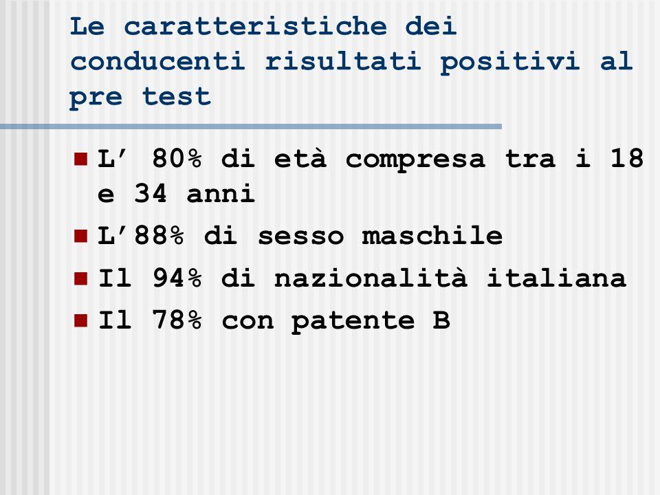 Le caratteristiche dei conducenti risultati positivi al pre test L 80% di età compresa tra i 18 e 34 anni L88% di sesso maschile Il 94% di nazionalità italiana Il 78% con patente B