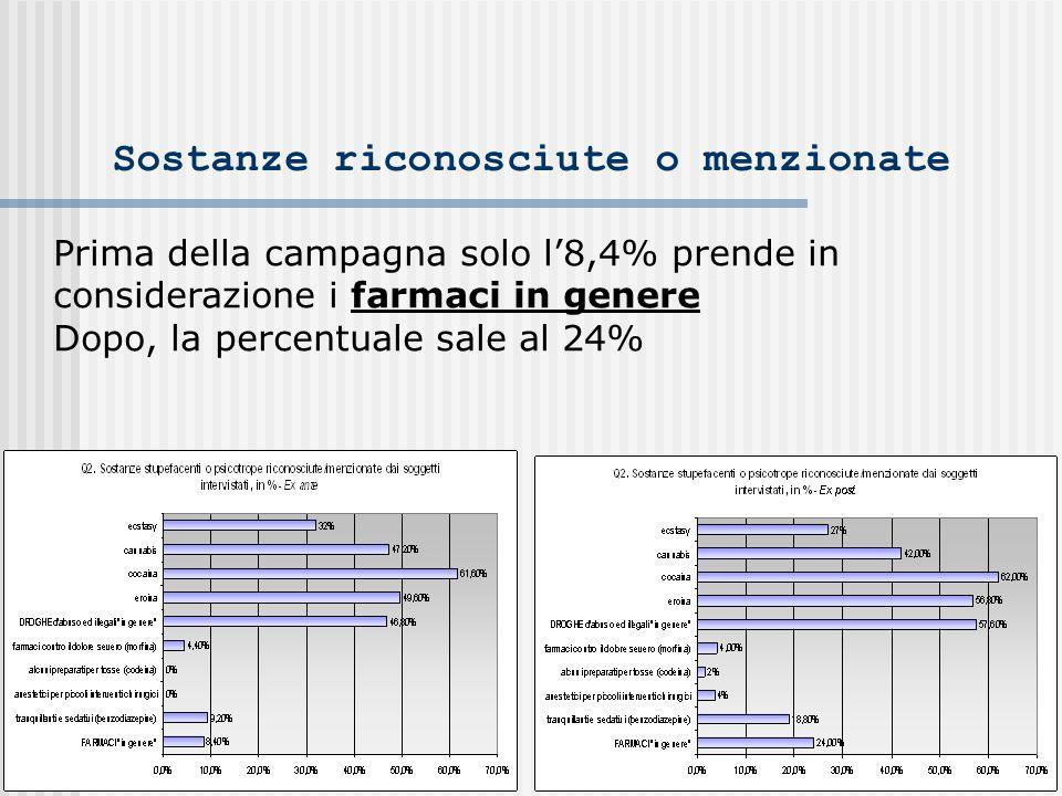 Sostanze riconosciute o menzionate Prima della campagna solo l8,4% prende in considerazione i farmaci in genere Dopo, la percentuale sale al 24%