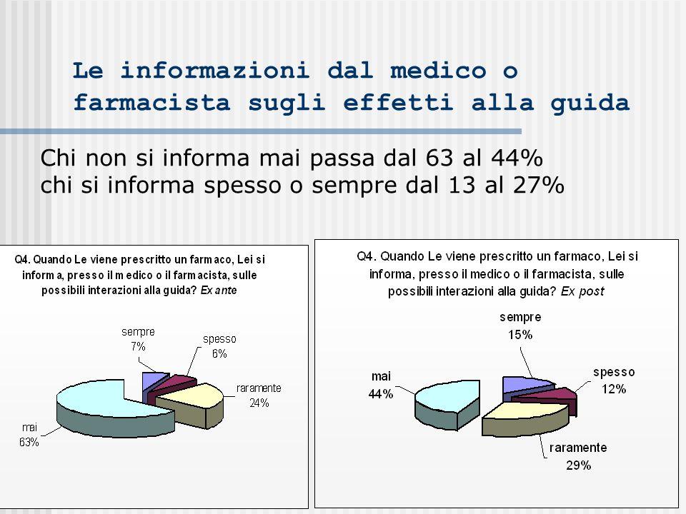 Le informazioni dal medico o farmacista sugli effetti alla guida Chi non si informa mai passa dal 63 al 44% chi si informa spesso o sempre dal 13 al 27%