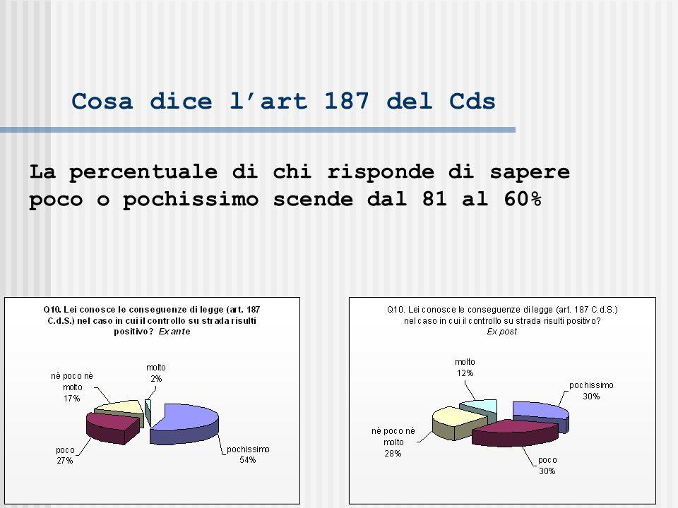 Cosa dice lart 187 del Cds La percentuale di chi risponde di sapere poco o pochissimo scende dal 81 al 60%