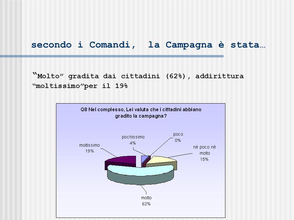secondo i Comandi, la Campagna è stata… Molto gradita dai cittadini (62%), addirittura moltissimoper il 19%