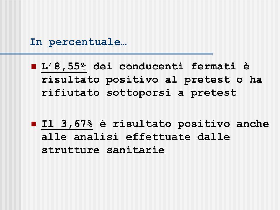 In percentuale… L8,55% dei conducenti fermati è risultato positivo al pretest o ha rifiutato sottoporsi a pretest Il 3,67% è risultato positivo anche alle analisi effettuate dalle strutture sanitarie