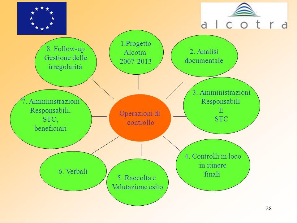 28 Operazioni di controllo 1.Progetto Alcotra 2007-2013 2. Analisi documentale 3. Amministrazioni Responsabili E STC 5. Raccolta e Valutazione esito 6