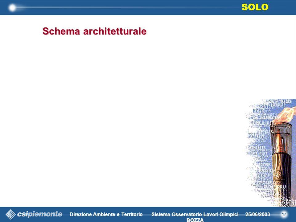17 Direzione Ambiente e Territorio25/06/2003 BOZZA Sistema Osservatorio Lavori Olimpici BOZZA Schema architetturale SOLO