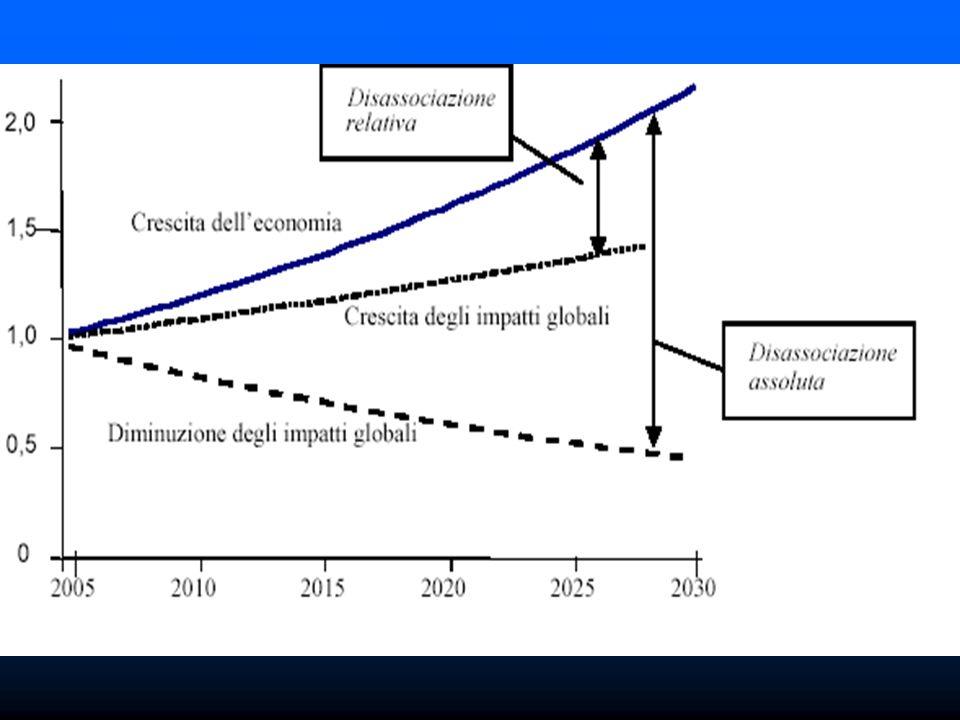 La crescita economica sarà possibile solo se si avrà un aumento complessivo della efficienza ecologica-economica.