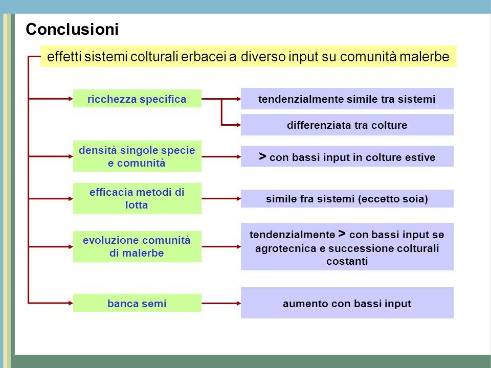 Conclusioni effetti sistemi colturali erbacei a diverso input su comunità malerbe ricchezza specifica tendenzialmente simile tra sistemi densità singo