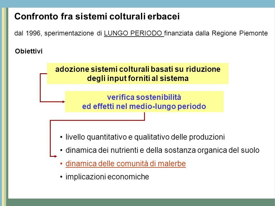 Confronto fra sistemi colturali erbacei dal 1996, sperimentazione di LUNGO PERIODO finanziata dalla Regione Piemonte adozione sistemi colturali basati