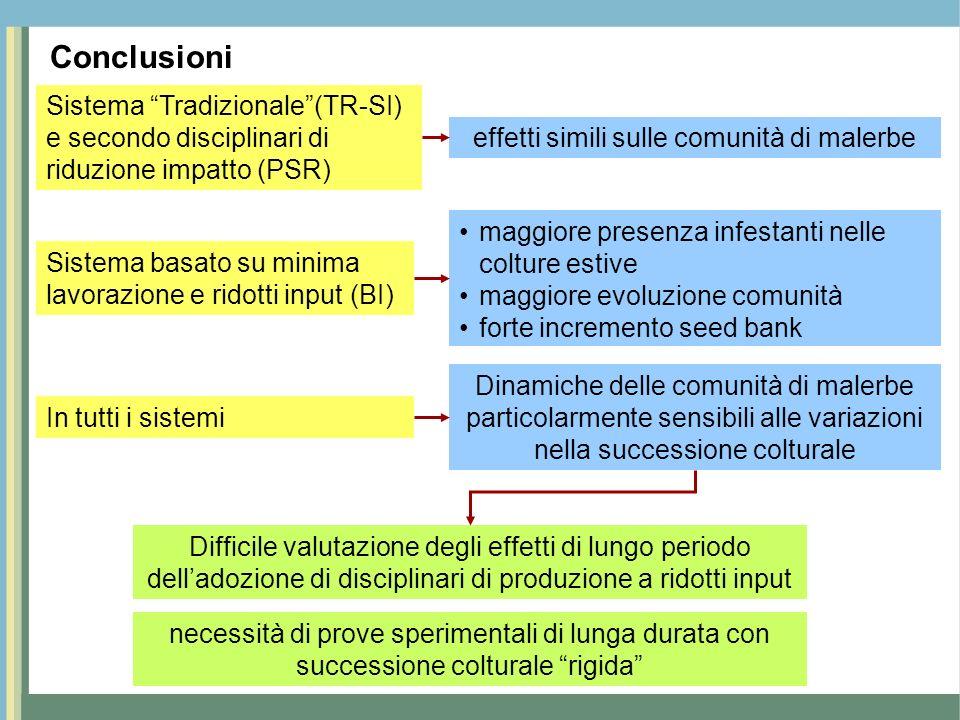 Conclusioni effetti simili sulle comunità di malerbe Sistema basato su minima lavorazione e ridotti input (BI) In tutti i sistemi Difficile valutazion