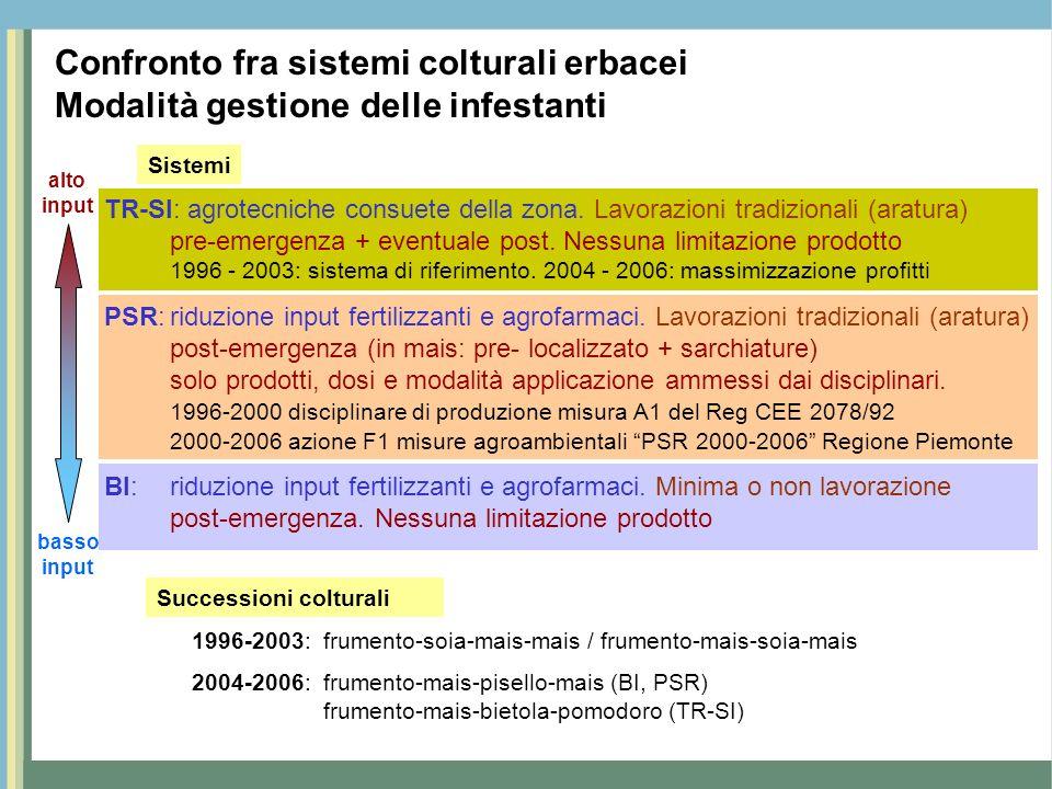 Confronto fra sistemi colturali erbacei Modalità gestione delle infestanti TR-SI: agrotecniche consuete della zona. Lavorazioni tradizionali (aratura)
