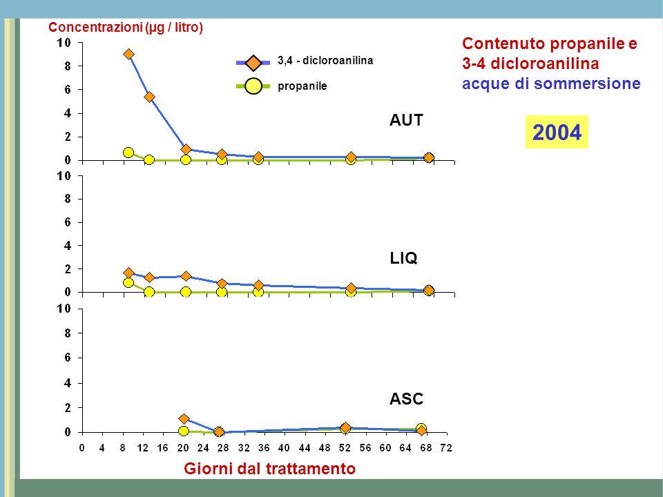 AUT LIQ ASC Giorni dal trattamento 3,4 - dicloroanilina propanile Concentrazioni (µg / litro) 2005 Contenuto propanile e 3-4 dicloroanilina acque di sommersione