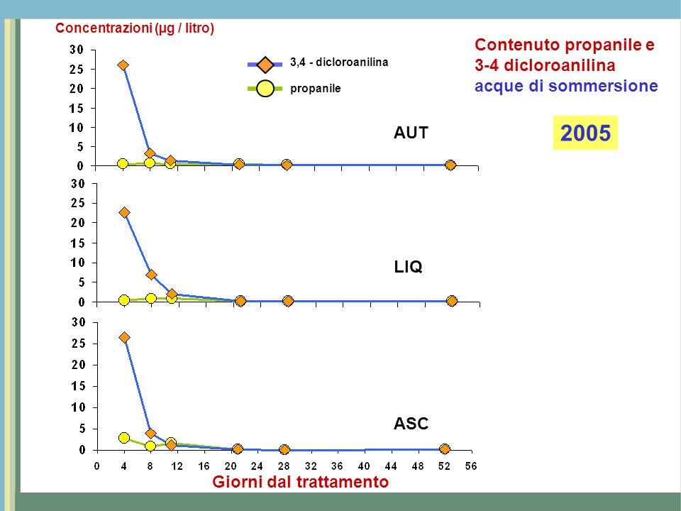 AUT LIQ ASC Giorni dal trattamento 3,4 - dicloroanilina propanile Concentrazioni (µg / litro) 2006 Contenuto propanile e 3-4 dicloroanilina acque di sommersione