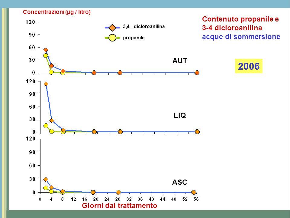 AUT LIQ ASC Giorni dal trattamento 3,4 - dicloroanilina propanile Concentrazioni (mg / kg) 2004 Contenuto propanile e 3-4 dicloroanilina sedimento