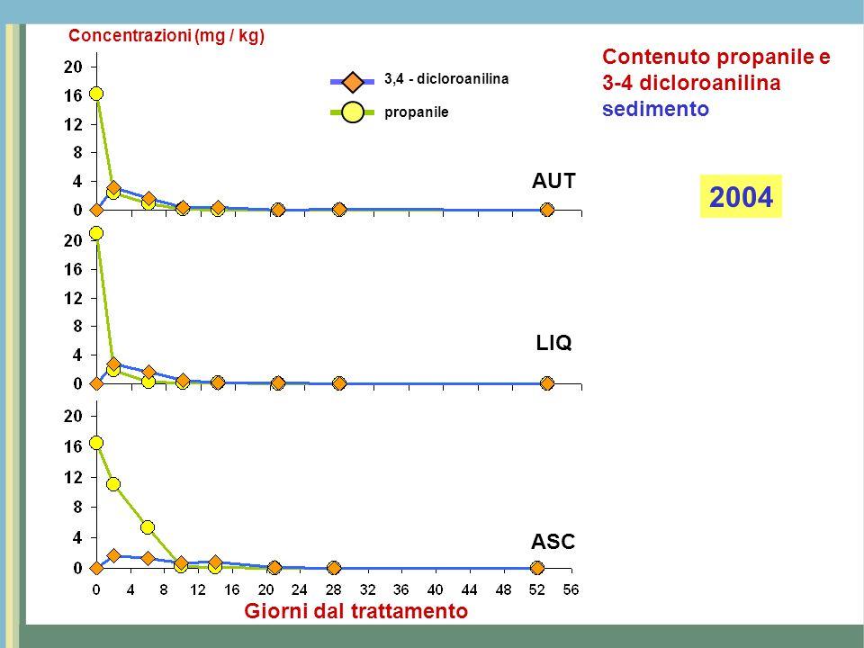 AUT LIQ ASC Giorni dal trattamento 3,4 - dicloroanilina propanile Concentrazioni (mg / kg) 2005 Contenuto propanile e 3-4 dicloroanilina sedimento
