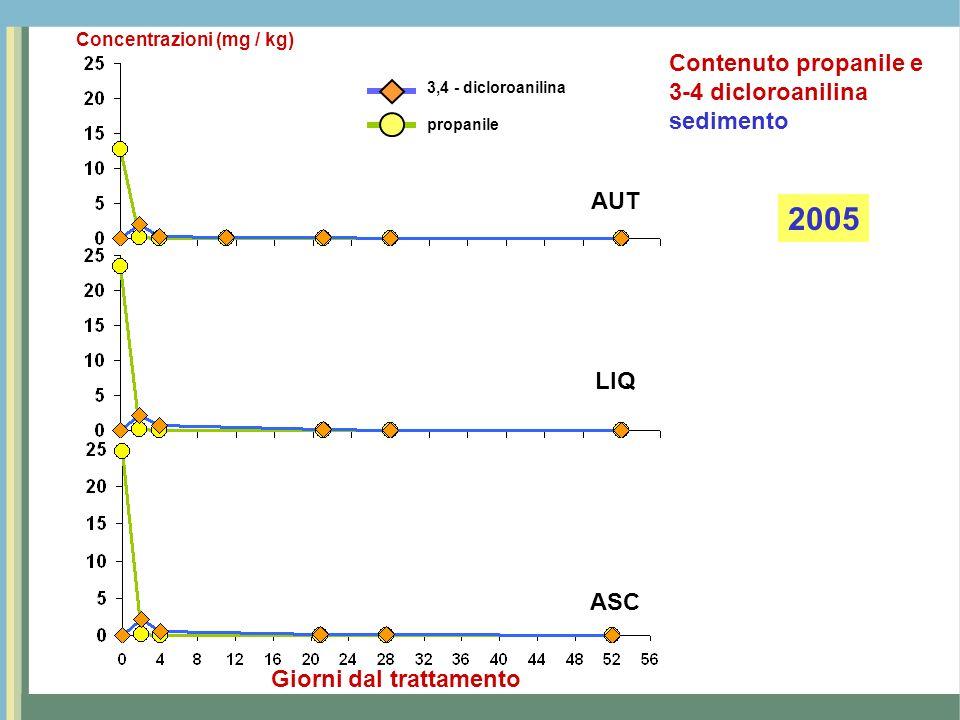 AUT LIQ ASC Giorni dal trattamento 3,4 - dicloroanilina propanile Concentrazioni (mg / kg) 2006 Contenuto propanile e 3-4 dicloroanilina sedimento