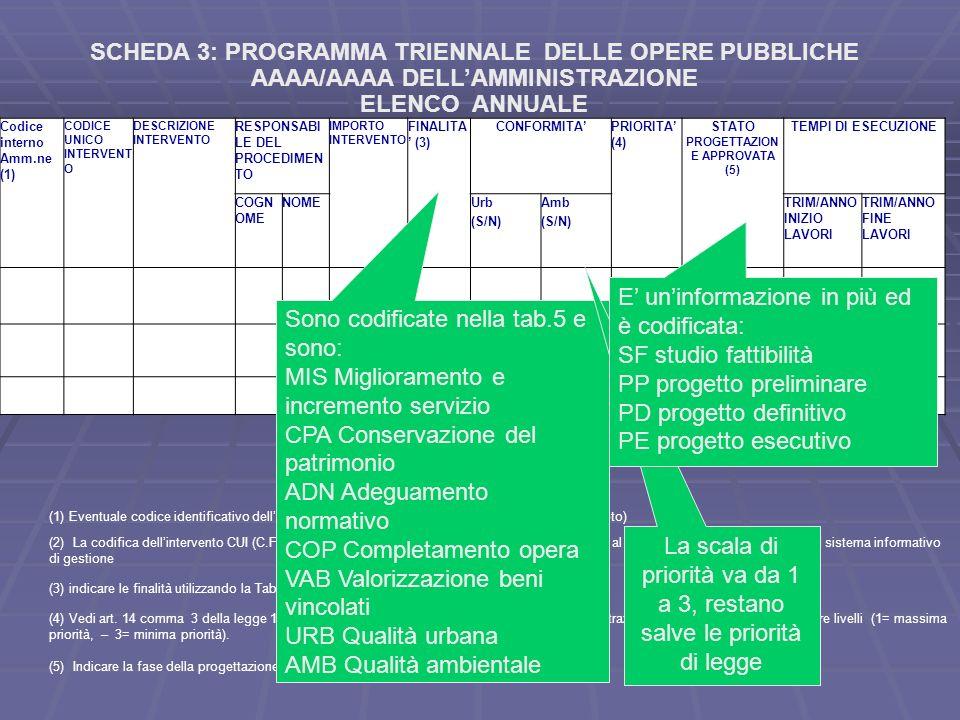 SCHEDA 3: PROGRAMMA TRIENNALE DELLE OPERE PUBBLICHE AAAA/AAAA DELLAMMINISTRAZIONE ELENCO ANNUALE Codice interno Amm.ne (1) CODICE UNICO INTERVENT O DE